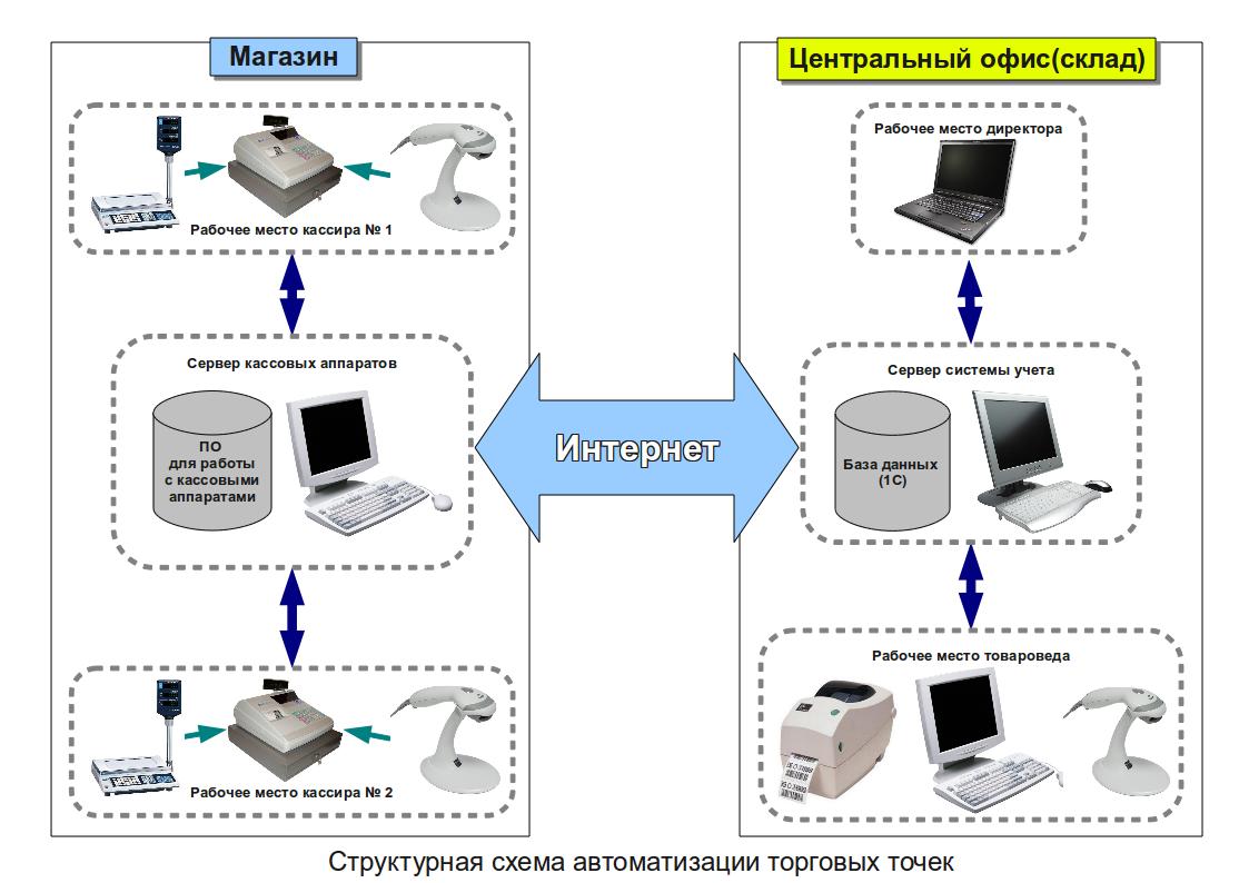 Настройка кассовых аппаратов: связь с компьютером, сканер штрих-кода,весы.