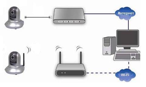 Схема видеонаблюдения по сети