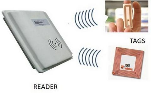RFID —  Radio Frequency Identification
