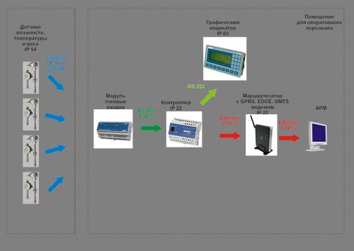 Элеватор автоматизация колеса kz фольксваген транспортер